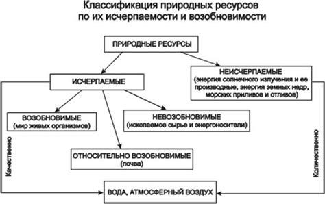 Схема минеральных ресурсов