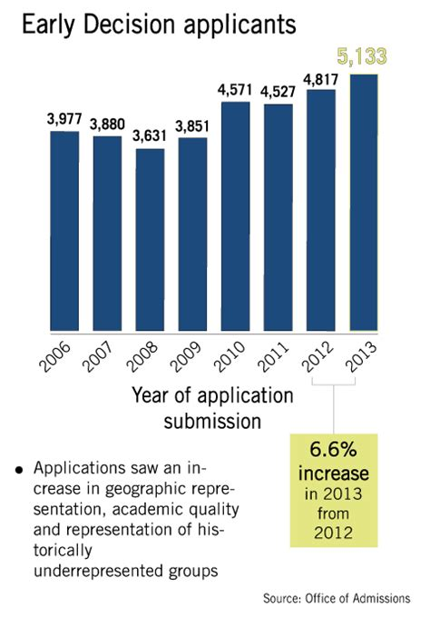 Mba Early Decision Deadline by Early Decision Applicants On The Rise At Penn