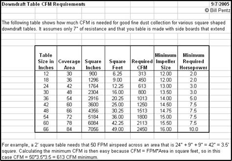 how to calculate duct size for a room bakes downdraft table woodworking plans