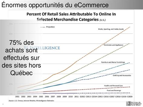 Mba In Ecommerce In Canada by Webinaire E Commerce