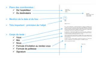 Lettre De Motivation Par Mail Secretaire R 233 Ussir Sa Lettre De Motivation En 4 233