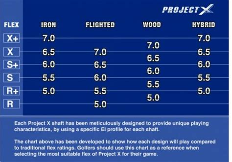 project x swing speed 6 best images of ping iron shaft chart ping irons loft
