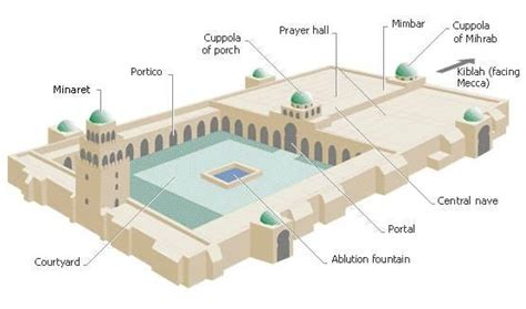 the layout and features of a mosque mosque layout gallery