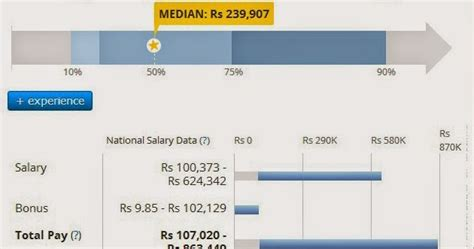 Journalist Salary by Jobsjournalism What Is The Salary Of A Journalist In India