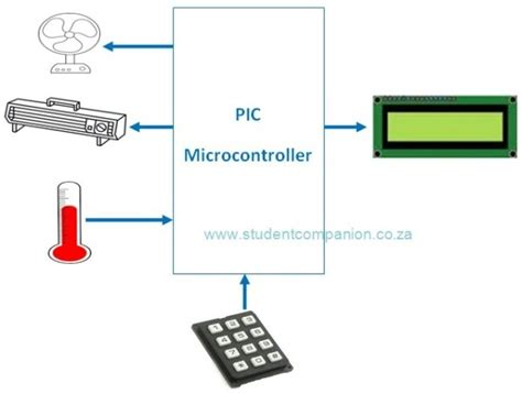automatic temperature system using pic