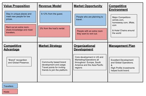 airbnb business model airbnb business model critique