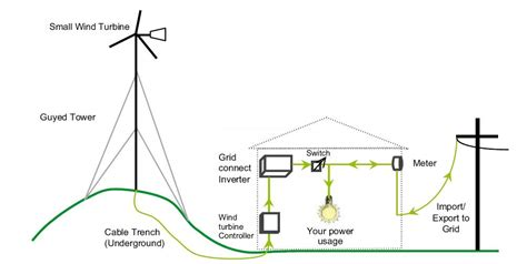 wind turbine diagram images