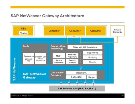 tutorial sap netweaver gateway sybase unwired platform development overview