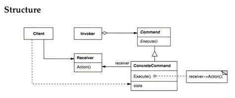 software design pattern command oo sw engr design through reuse