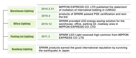 spark launches led lighting solution  warehouse ledinside
