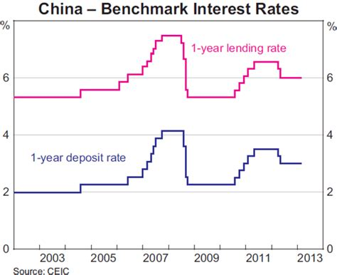 bench mark rate macroeconomic management in china bulletin june