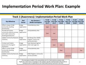 implementation approach template webinar accountable health communities model learning