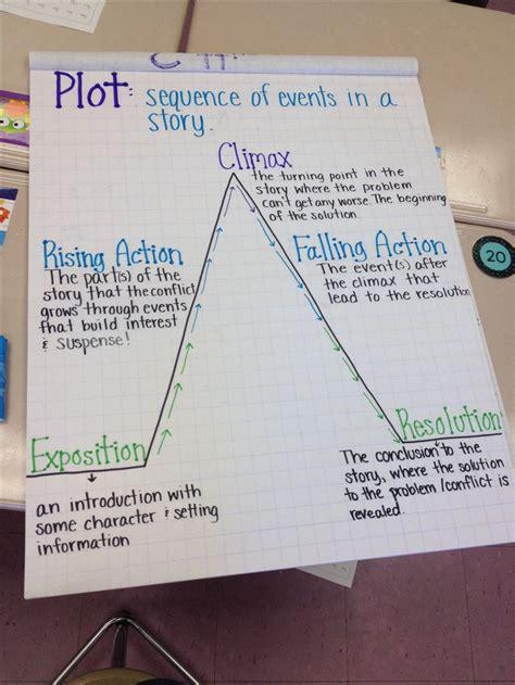 the 25 best plot diagram ideas on teaching