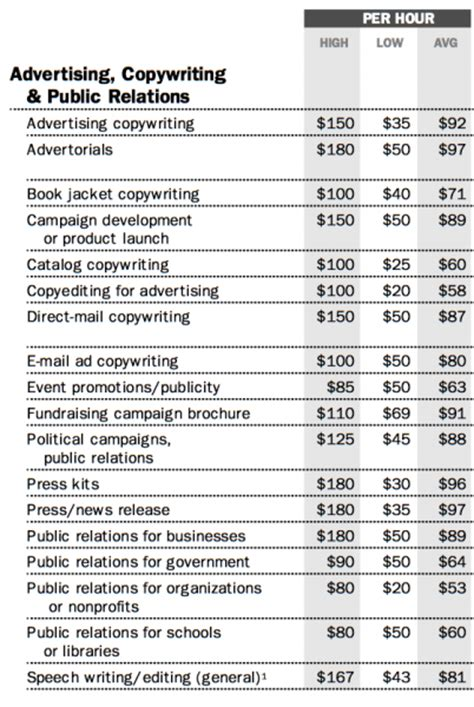 freelance rate card template freelance writing rates a guide to help you set prices in
