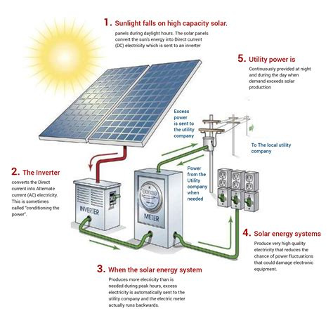 solar cell panel working www imgkid the image kid