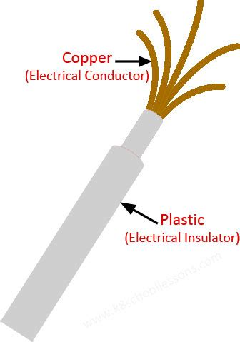 plastic electrical conductors conductors and insulators heat and electrical conductors and insulators