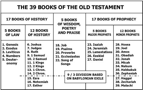 sections of the old testament sermon of the week journey through the o t 1 new life