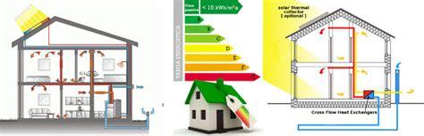 costruzione casa passiva con la casa passiva si risparmia molto rispetto ad una