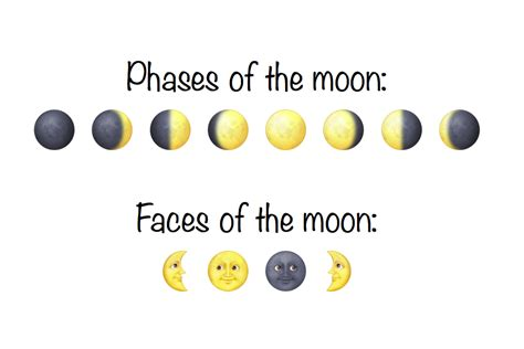 iphone emoji moon faces emoji blog phases and faces of the moon via get emoji