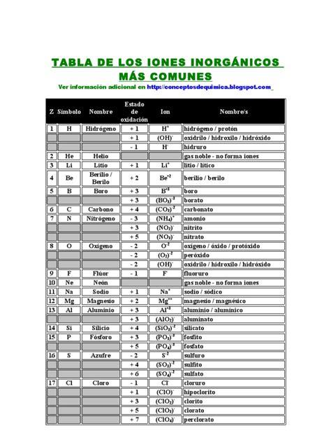 Li Laney La 10 Original tabla de los iones inorg 193 nicos m 193 s comunes