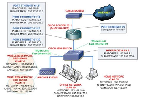 cisco home network design networking concepts configure cisco aironet in lab 1