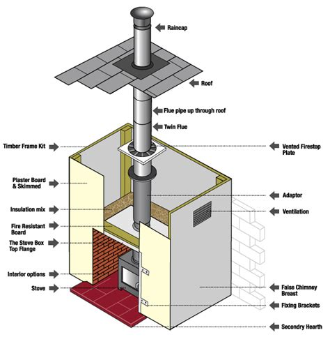 31 flue pipe regulations skin flue systems - Chimney Flue Regulations Uk
