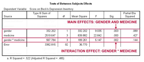 tutorial spss ancova spss two way anova tutorial significant interaction effect