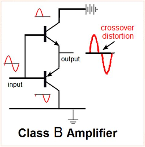 transistor as an lifier khan academy 28 images working of transistor in common base