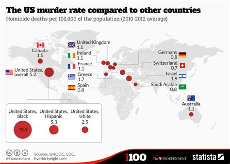 price us chart the us murder rate compared to other countries