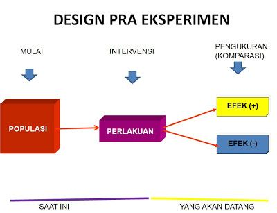 research design artinya purnawinadisharing rancangan penelitian design research