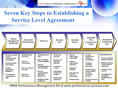 Developing And Implementing Slas That Drive Organizational Sle Template For Powerpoint