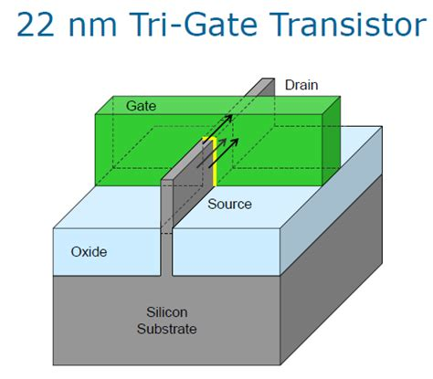 transistor mobile simplerna intel apple together in mobile at 22 nm