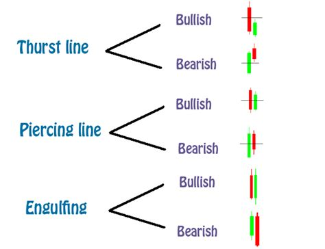 candlestick pattern entry forex trading mastery 5 candles combinations