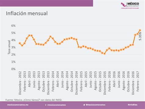 cual es la inflacion en mexico 2016 inflaci 243 n azota econom 237 a en m 233 xico alternativo mx