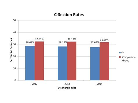 cesarean section rates by hospital c section rates 28 images your c section risk may be