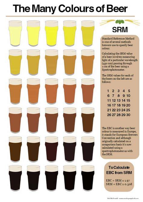 srm color chart color infographic craftbeertime