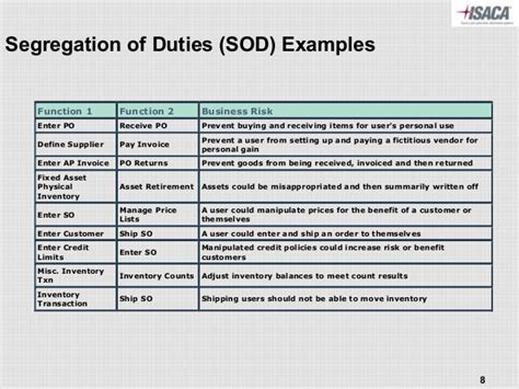 Accounting Segregation Of Duties Checklist Pictures To Pin On Pinterest Pinsdaddy Segregation Of Duties Matrix Template