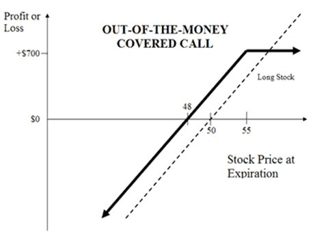 covered call diagram covered calls explained option trading guide