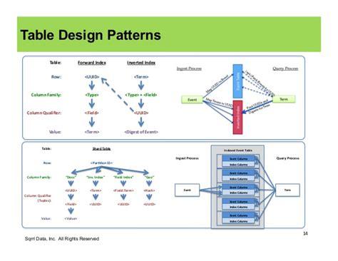 zookeeper design pattern sqrrl september webinar cell level security