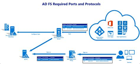 step up authentication scenarios with ad fs 20 part ii adfs office 365 architecture diagram periodic diagrams