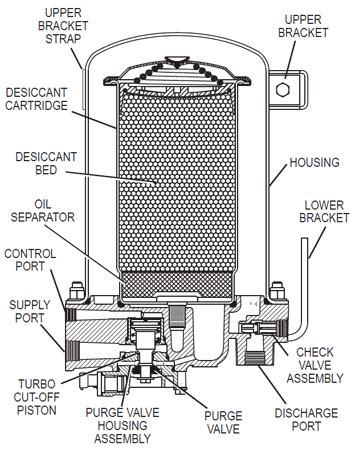 bendix air dryer diagram how the bendix ad 9 works anythingtruck truck