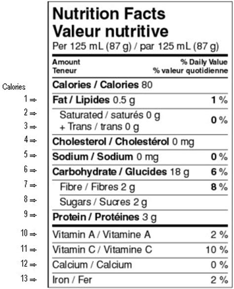 Table Nutrition by Information Within The Nutrition Facts Table Food