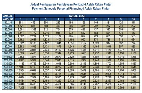 jadual pinjaman peribadi bank rakyat personal loans in bank rakyat malaysia icici bank loan