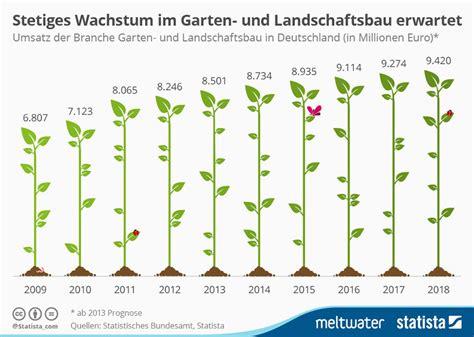 Garten Und Landschaftsbau Umsatz stetiges wachstum im garten und landschaftsbau erwartet