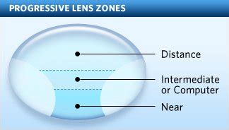 what are progressive lenses and no line bifocals?