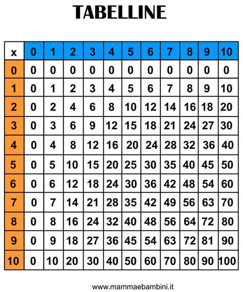 tavola pitagorica vuota tavola pitagorica da stare mamma e bambini