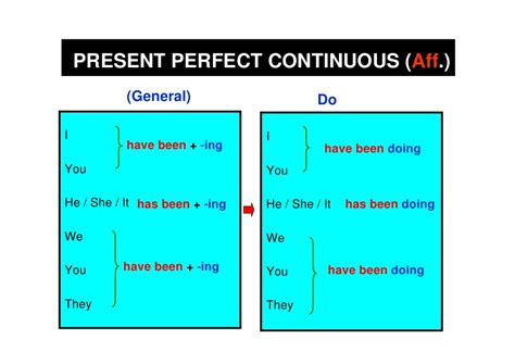 pattern present perfect continuous present perfect continuous forms