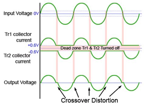 transistor lifier distortion b push pull lifier driverlayer search engine