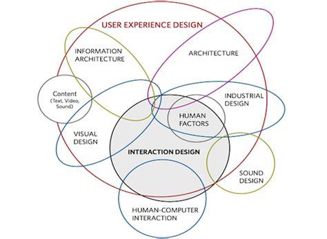 ux pattern definition it s not ux vs ui it s ux ui designmodo