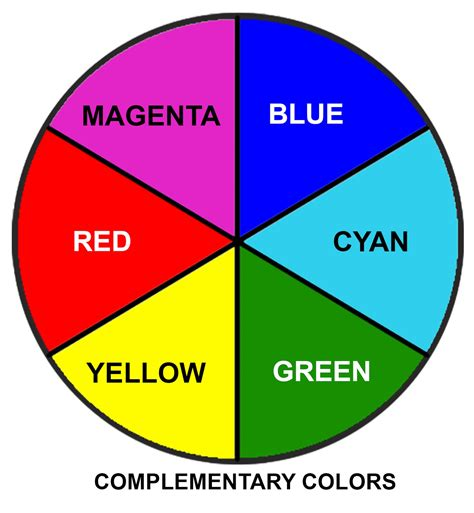 why are and cyan called complementary colors